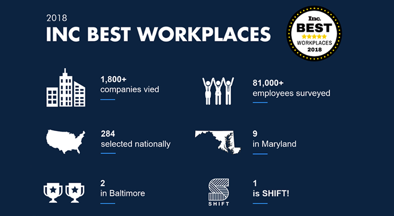 Best Place to Work Featured Image