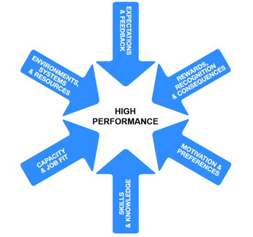 High Performance Sys