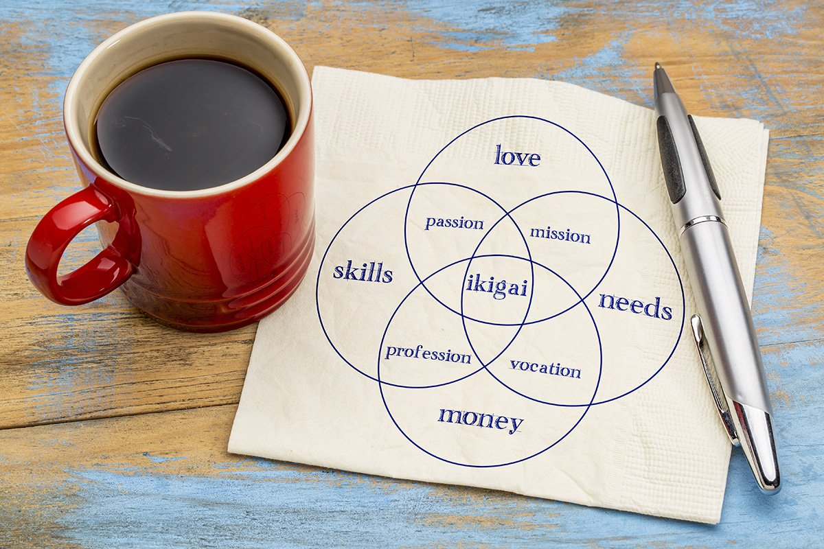 A cup of coffee and ikigai diagram on a napkin