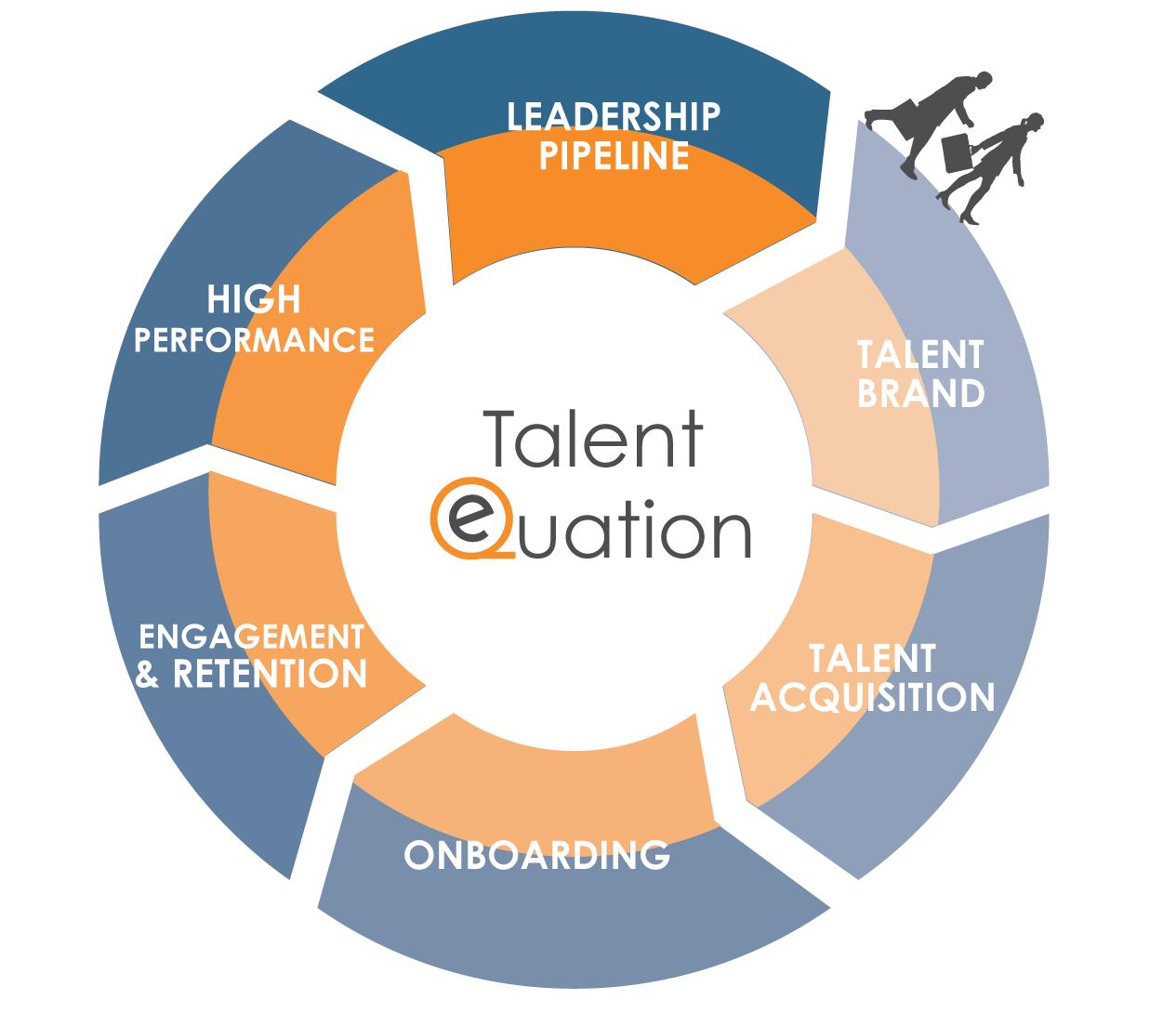 Talent Equation